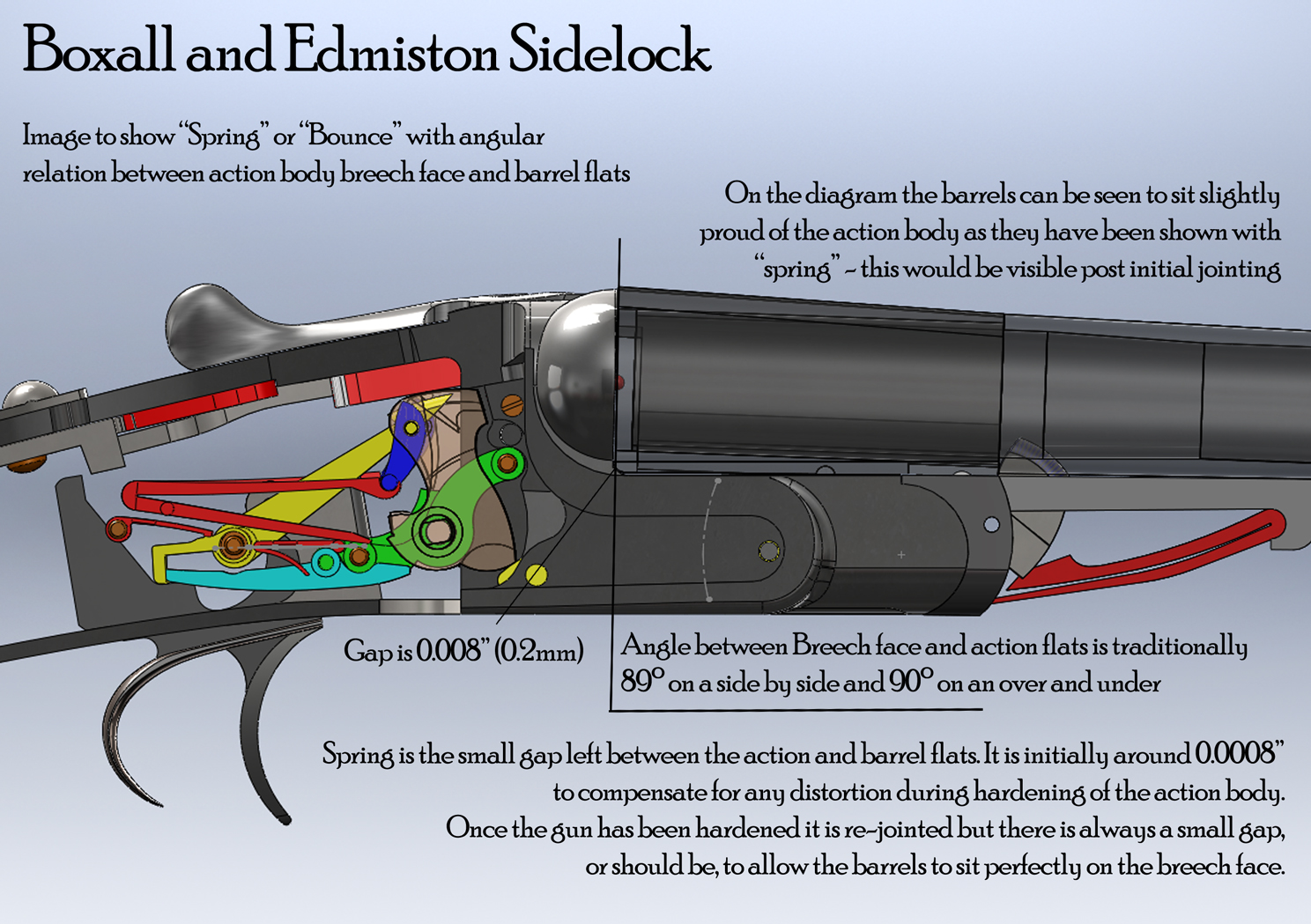 Shotgun Terminology Article - Boxall  U0026 Edmiston Gunmakers